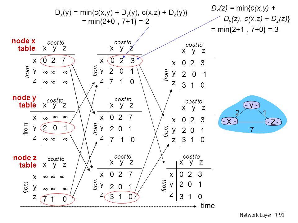 Network Layer 4-91 x y z x y z 0 2 3 from cost to x y z x y z 0 2 7 from cost to x y z x y z 0 2 3 from cost to x y z x y z 0 2 3 from cost to x y z x