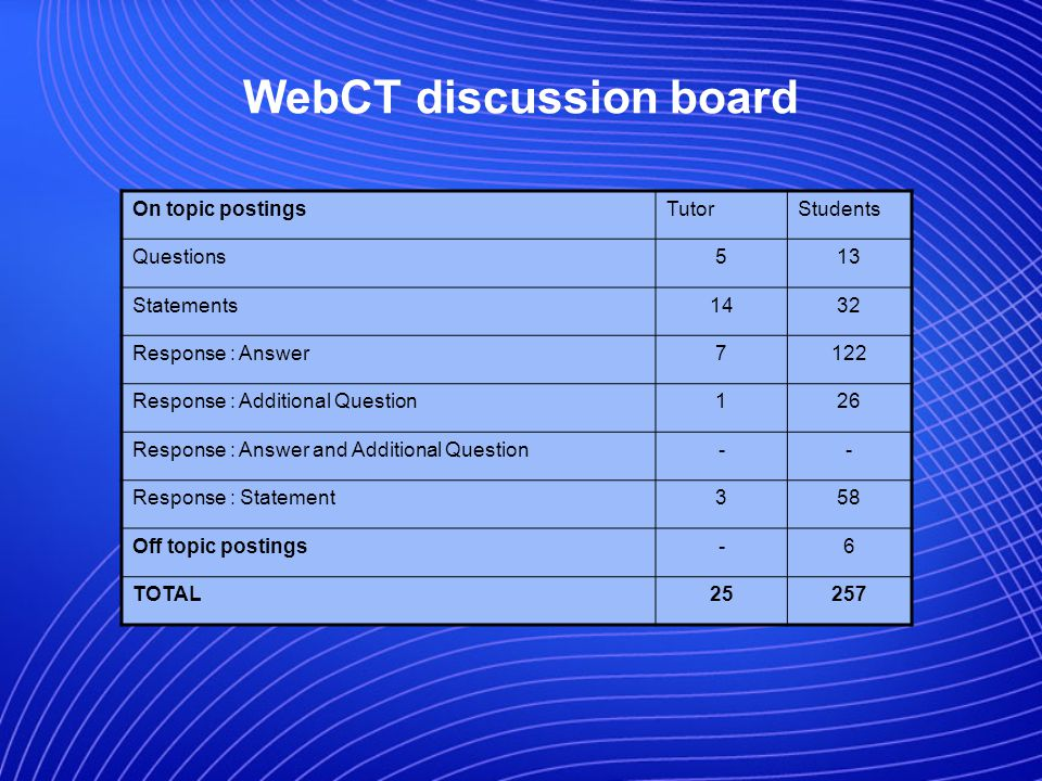 WebCT discussion board On topic postingsTutorStudents Questions513 Statements1432 Response : Answer7122 Response : Additional Question126 Response : Answer and Additional Question-- Response : Statement358 Off topic postings-6 TOTAL25257