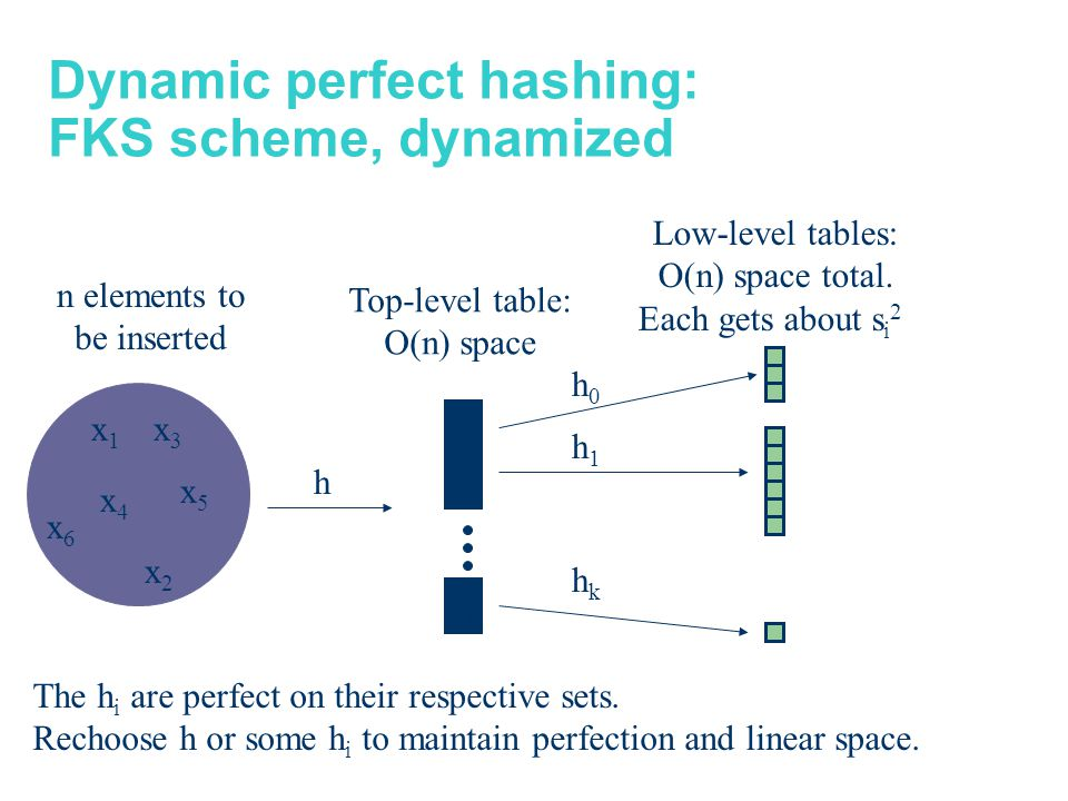 Dynamic perfect hashing: FKS scheme, dynamized x6x6 x4x4 x1x1 x2x2 x5x5 x3x3 s0s0 h0h0 h1h1 hkhk h s1s1 sksk Top-level table: O(n) space Low-level tables: O(n) space total.