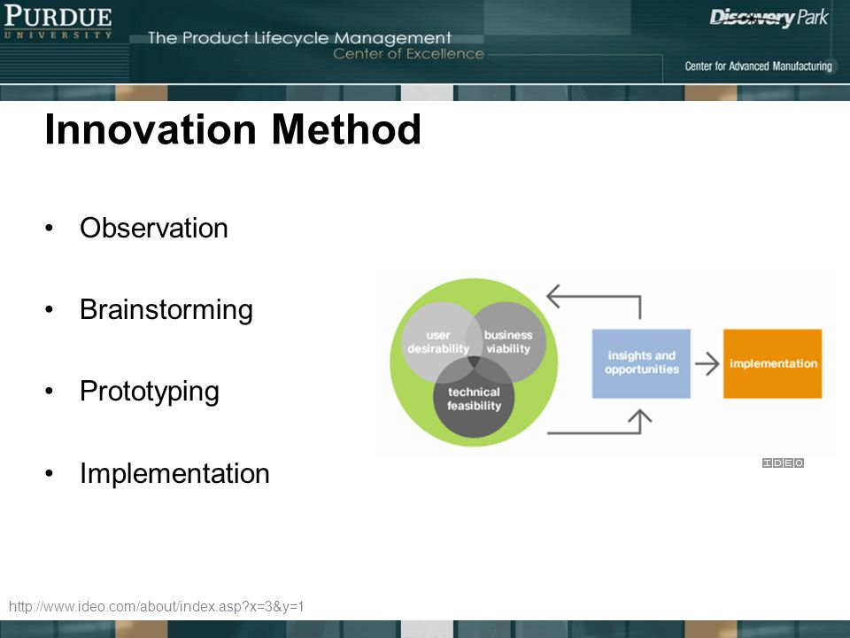 Innovation Method Observation Brainstorming Prototyping Implementation http://www.ideo.com/about/index.asp?x=3&y=1