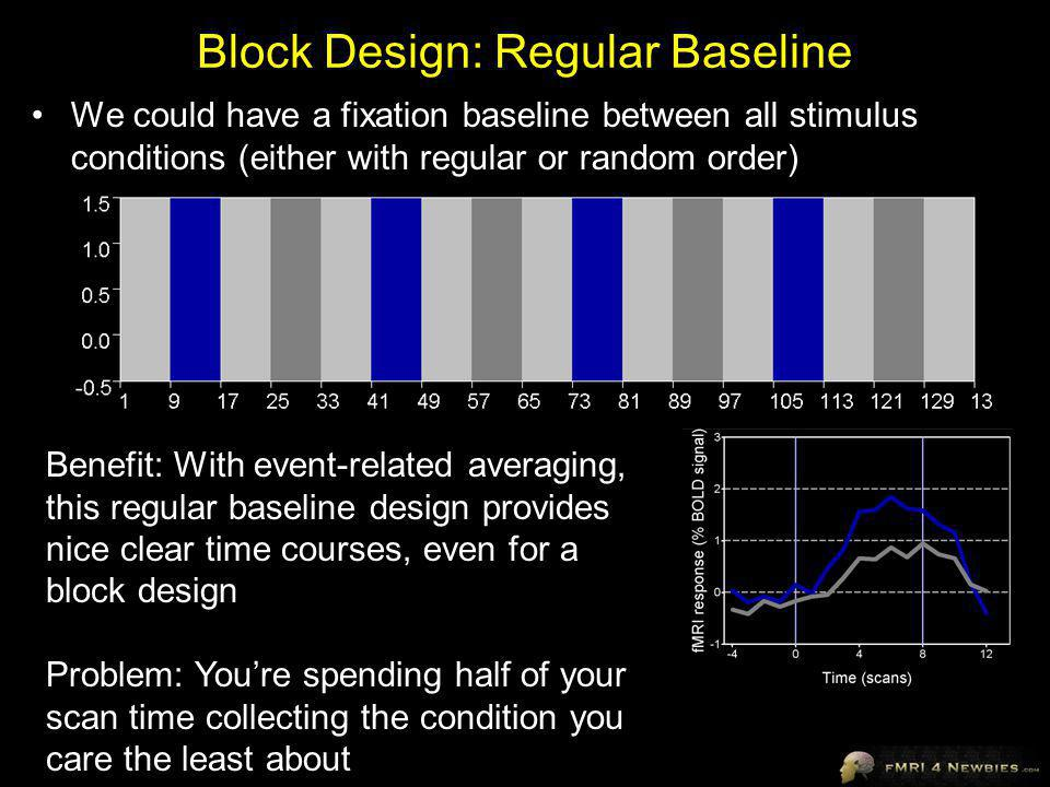 Block Design: Regular Baseline We could have a fixation baseline between all stimulus conditions (either with regular or random order) Benefit: With event-related averaging, this regular baseline design provides nice clear time courses, even for a block design Problem: Youre spending half of your scan time collecting the condition you care the least about