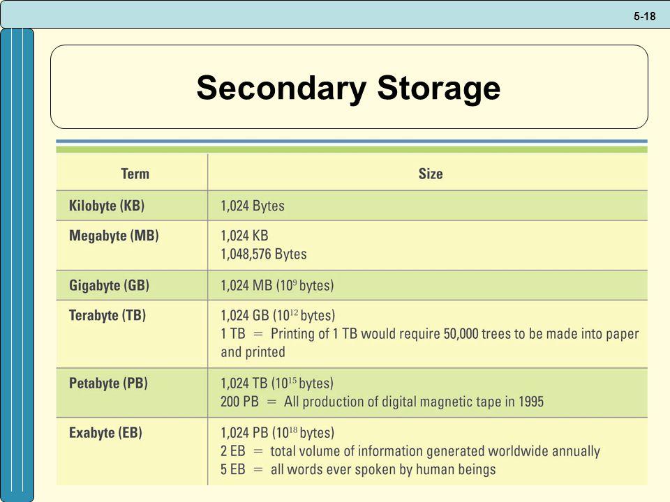 5-18 Secondary Storage