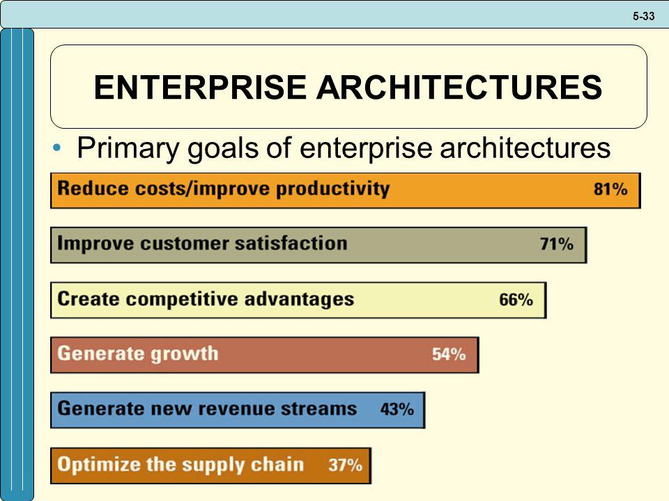 5-33 ENTERPRISE ARCHITECTURES Primary goals of enterprise architectures