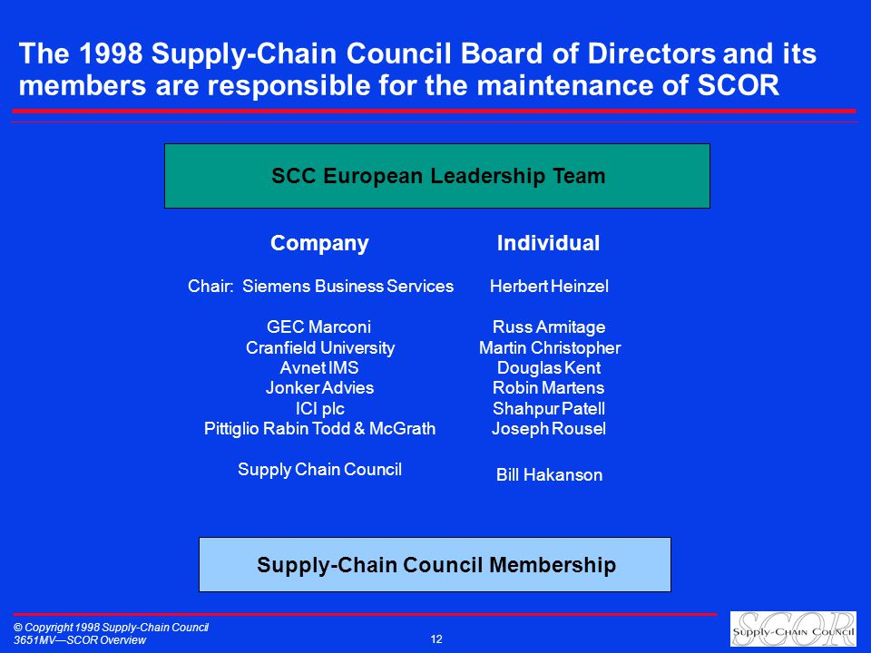 © Copyright 1998 Supply-Chain Council 3651MVSCOR Overview 12 The 1998 Supply-Chain Council Board of Directors and its members are responsible for the maintenance of SCOR SCC European Leadership Team Supply-Chain Council Membership Company Chair: Siemens Business Services GEC Marconi Cranfield University Avnet IMS Jonker Advies ICI plc Pittiglio Rabin Todd & McGrath Supply Chain Council Individual Herbert Heinzel Russ Armitage Martin Christopher Douglas Kent Robin Martens Shahpur Patell Joseph Rousel Bill Hakanson