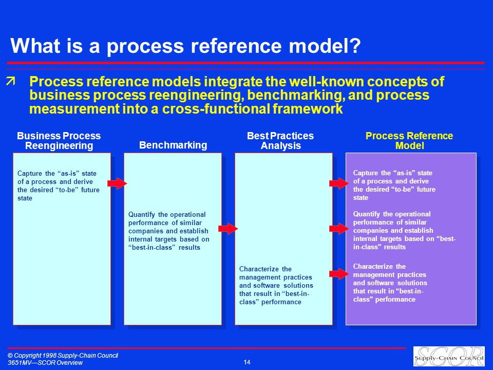 © Copyright 1998 Supply-Chain Council 3651MVSCOR Overview 14 What is a process reference model.