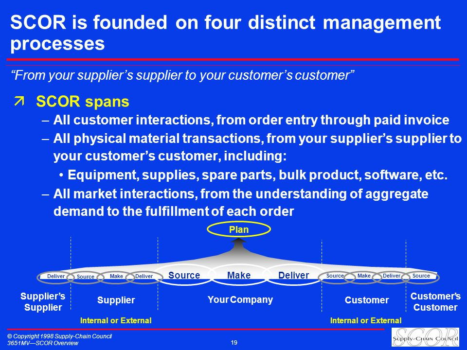 © Copyright 1998 Supply-Chain Council 3651MVSCOR Overview 19 SCOR is founded on four distinct management processes äSCOR spans –All customer interactions, from order entry through paid invoice –All physical material transactions, from your suppliers supplier to your customers customer, including: Equipment, supplies, spare parts, bulk product, software, etc.