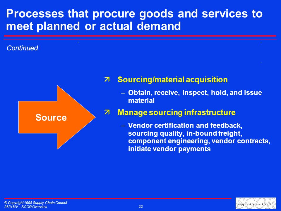 © Copyright 1998 Supply-Chain Council 3651MVSCOR Overview 22 Processes that procure goods and services to meet planned or actual demand äSourcing/mate