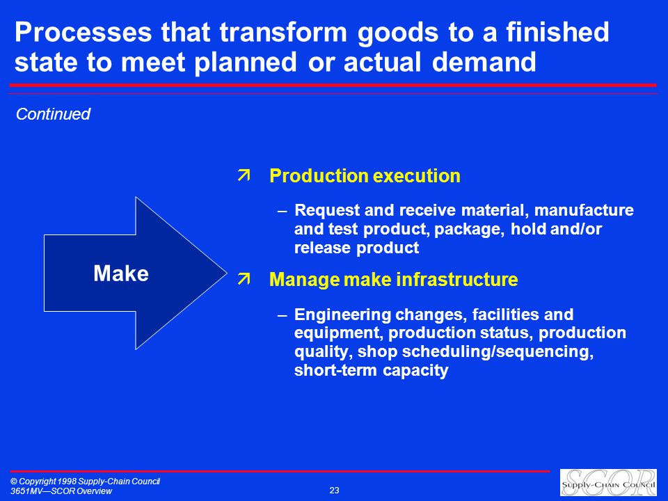 © Copyright 1998 Supply-Chain Council 3651MVSCOR Overview 23 Processes that transform goods to a finished state to meet planned or actual demand äProduction execution –Request and receive material, manufacture and test product, package, hold and/or release product äManage make infrastructure –Engineering changes, facilities and equipment, production status, production quality, shop scheduling/sequencing, short-term capacity Make Continued