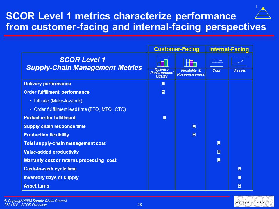 © Copyright 1998 Supply-Chain Council 3651MVSCOR Overview 28 SCOR Level 1 Supply-Chain Management Metrics Assets Delivery Performance/ Quality Cost Flexibility & Responsiveness Delivery performance Order fulfillment performance Fill rate (Make-to-stock) Order fulfillment lead time (ETO, MTO, CTO) Perfect order fulfillment Supply-chain response time Production flexibility Total supply-chain management cost Value-added productivity Warranty cost or returns processing cost Cash-to-cash cycle time Inventory days of supply Asset turns Customer-Facing Internal-Facing SCOR Level 1 metrics characterize performance from customer-facing and internal-facing perspectives 1