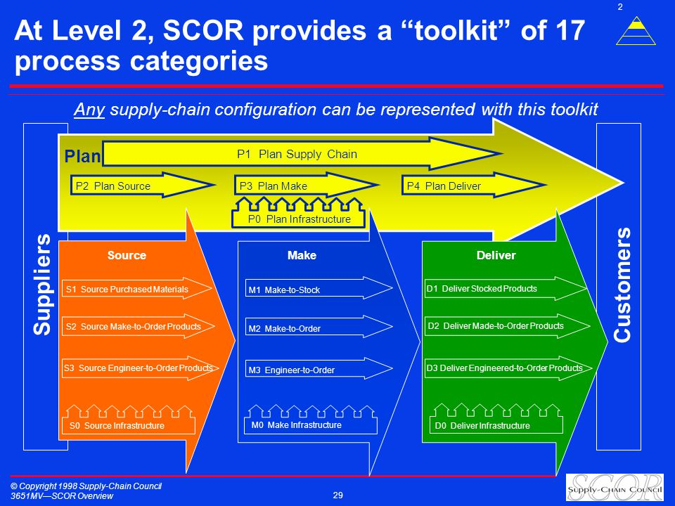© Copyright 1998 Supply-Chain Council 3651MVSCOR Overview 29 At Level 2, SCOR provides a toolkit of 17 process categories Customers Suppliers P1 Plan
