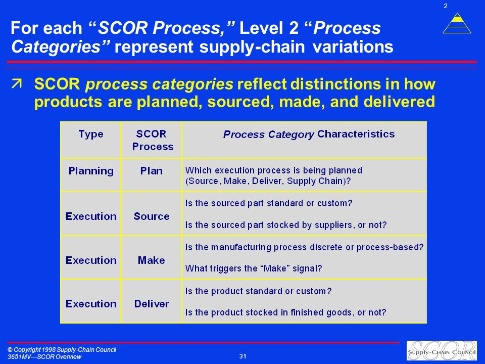 © Copyright 1998 Supply-Chain Council 3651MVSCOR Overview 31 For each SCOR Process, Level 2 Process Categories represent supply-chain variations äSCOR process categories reflect distinctions in how products are planned, sourced, made, and delivered 2