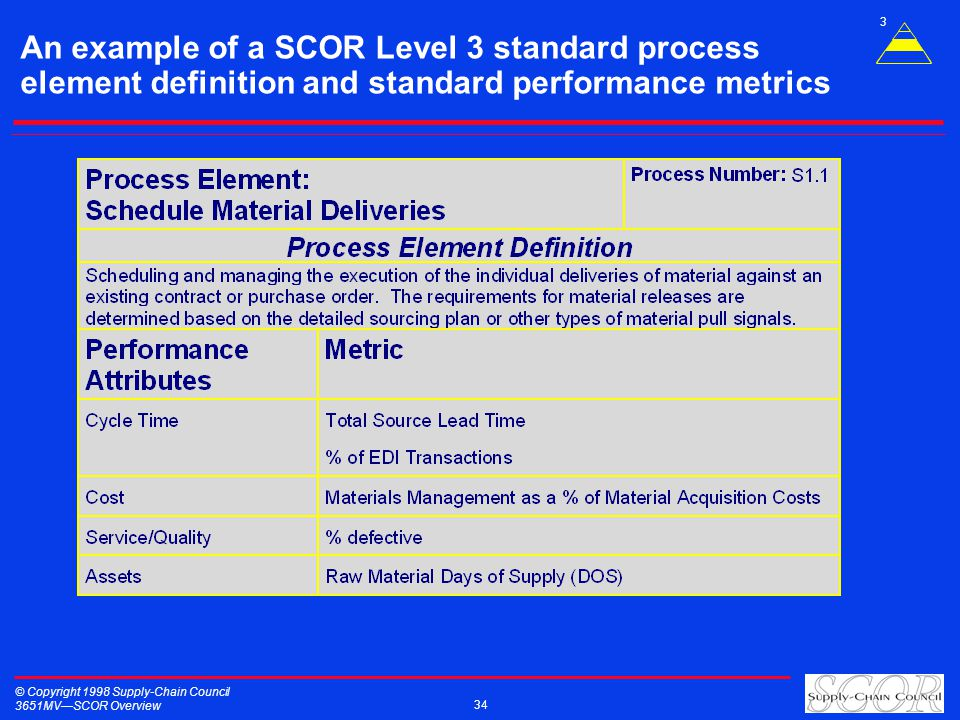 © Copyright 1998 Supply-Chain Council 3651MVSCOR Overview 34 An example of a SCOR Level 3 standard process element definition and standard performance