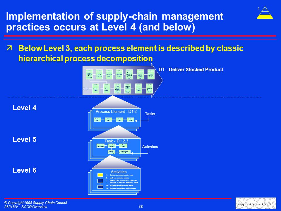 © Copyright 1998 Supply-Chain Council 3651MVSCOR Overview 38 Implementation of supply-chain management practices occurs at Level 4 (and below) äBelow