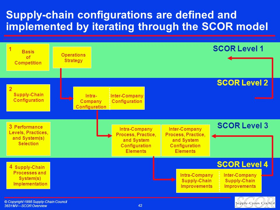 © Copyright 1998 Supply-Chain Council 3651MVSCOR Overview 42 SCOR Level 1 Basis of Competition Operations Strategy 1 SCOR Level 2 Intra- Company Confi