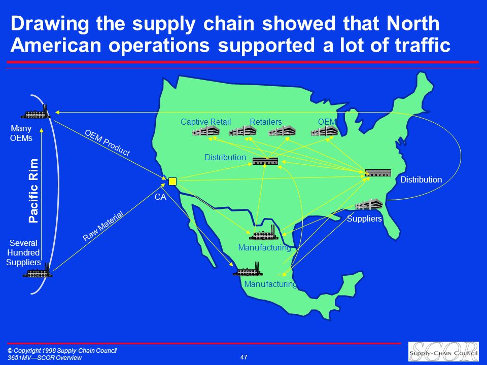 © Copyright 1998 Supply-Chain Council 3651MVSCOR Overview 47 Pacific Rim Several Hundred Suppliers CA Raw Material Manufacturing Distribution Captive RetailRetailersOEM Manufacturing Suppliers Distribution Many OEMs OEM Product Drawing the supply chain showed that North American operations supported a lot of traffic