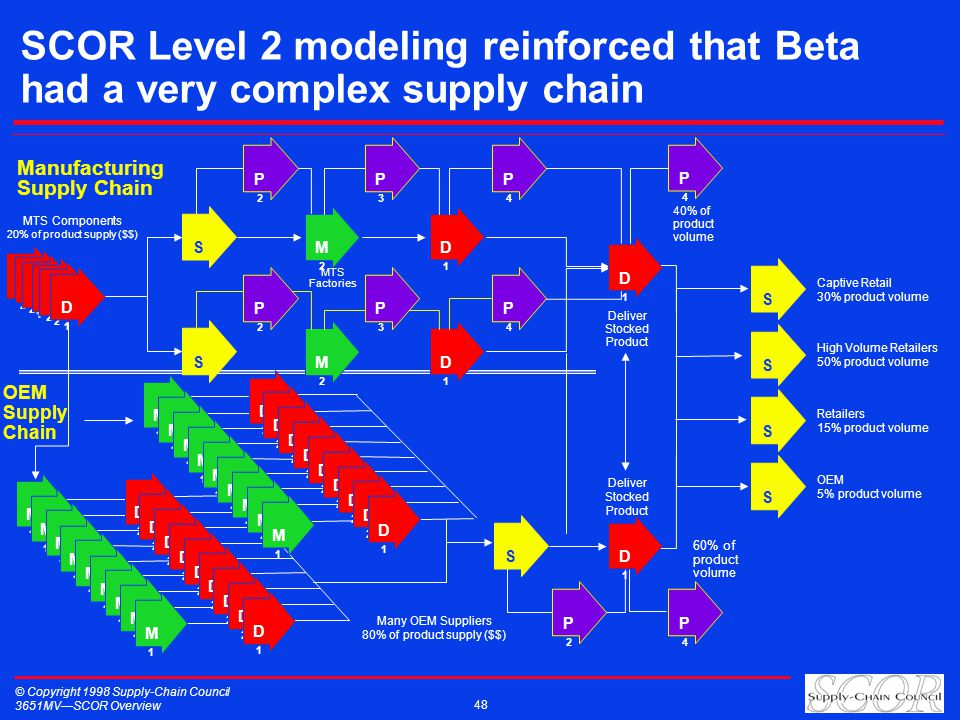 © Copyright 1998 Supply-Chain Council 3651MVSCOR Overview 48 SCOR Level 2 modeling reinforced that Beta had a very complex supply chain OEM Supply Cha