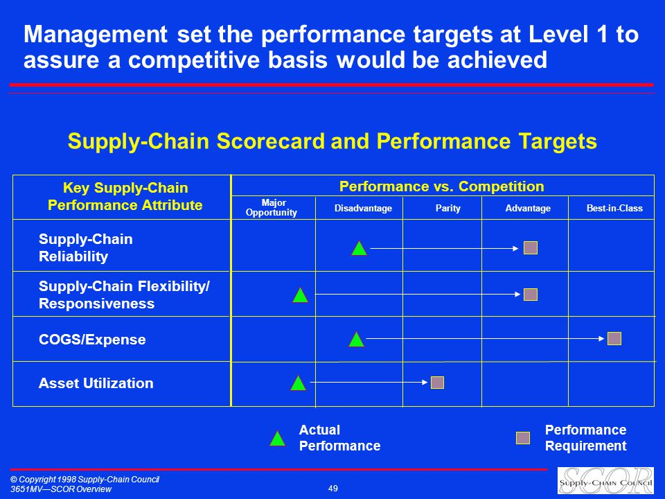 © Copyright 1998 Supply-Chain Council 3651MVSCOR Overview 49 Management set the performance targets at Level 1 to assure a competitive basis would be achieved Supply-Chain Scorecard and Performance Targets COGS/Expense Asset Utilization Supply-Chain Flexibility/ Responsiveness Supply-Chain Reliability Key Supply-Chain Performance Attribute Performance vs.