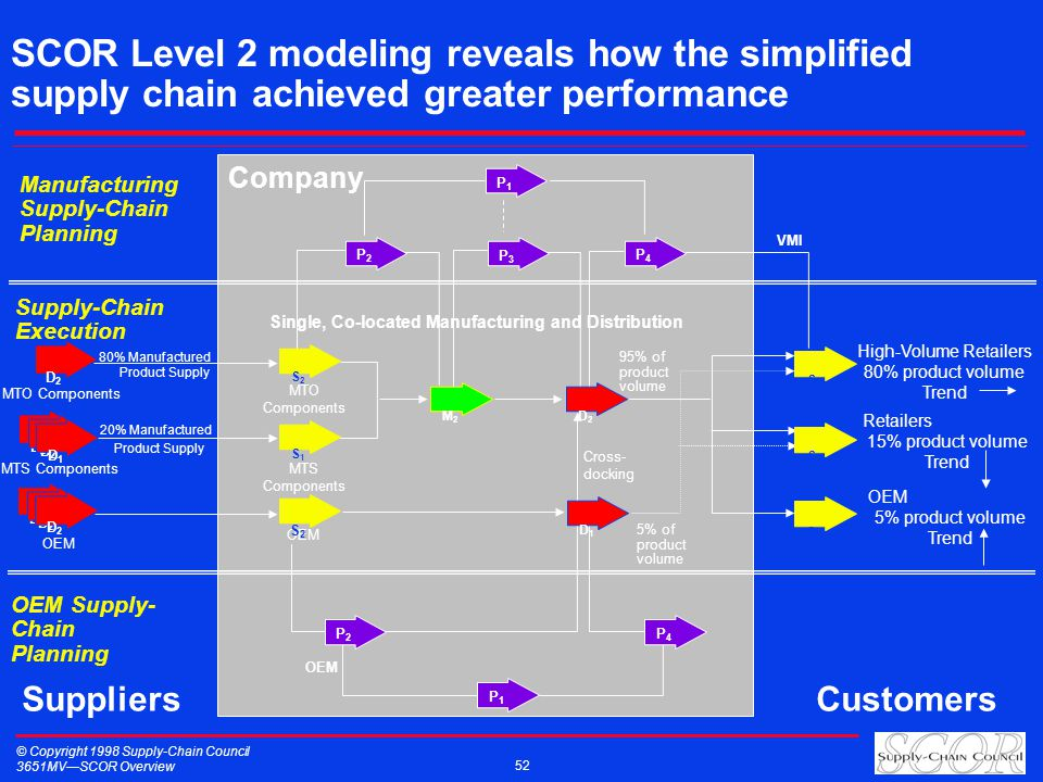 © Copyright 1998 Supply-Chain Council 3651MVSCOR Overview 52 SCOR Level 2 modeling reveals how the simplified supply chain achieved greater performance Company Single, Co-located Manufacturing and Distribution SuppliersCustomers D2 D2 D2 D2 D2 D2 D1 D1 80% Manufactured Product Supply 20% Manufactured Product Supply MTO Components MTS Components MTO Components MTS Components High-Volume Retailers 80% product volume Trend Retailers 15% product volume Trend OEM 5% product volume Trend 95% of product volume Manufacturing Supply-Chain Planning VMI OEM Cross- docking 5% of product volume OEM Supply- Chain Planning OEM Supply-Chain Execution P1P1 S2 S2 S1 S1 D2 D2 M2 M2 S2 S2 D1 D1 P2P2 P4P4 P1P1 P2P2 P3P3 P4P4 S2 S2 S2 S2 S2 S2 D2 D2 D2 D2 D2 D2