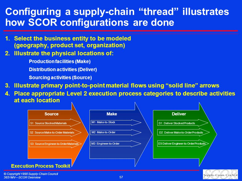 © Copyright 1998 Supply-Chain Council 3651MVSCOR Overview 57 1.Select the business entity to be modeled (geography, product set, organization) 2.Illus