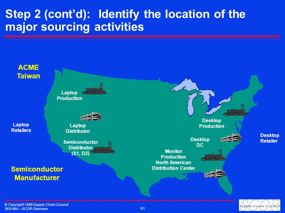 © Copyright 1998 Supply-Chain Council 3651MVSCOR Overview 61 Step 2 (contd): Identify the location of the major sourcing activities ACME Taiwan Desktop Production Desktop DC Monitor Production North American Distribution Center Laptop Distributor Semiconductor Distributor (S1, D2) Laptop Production Desktop Retailer Laptop Retailers Semiconductor Manufacturer