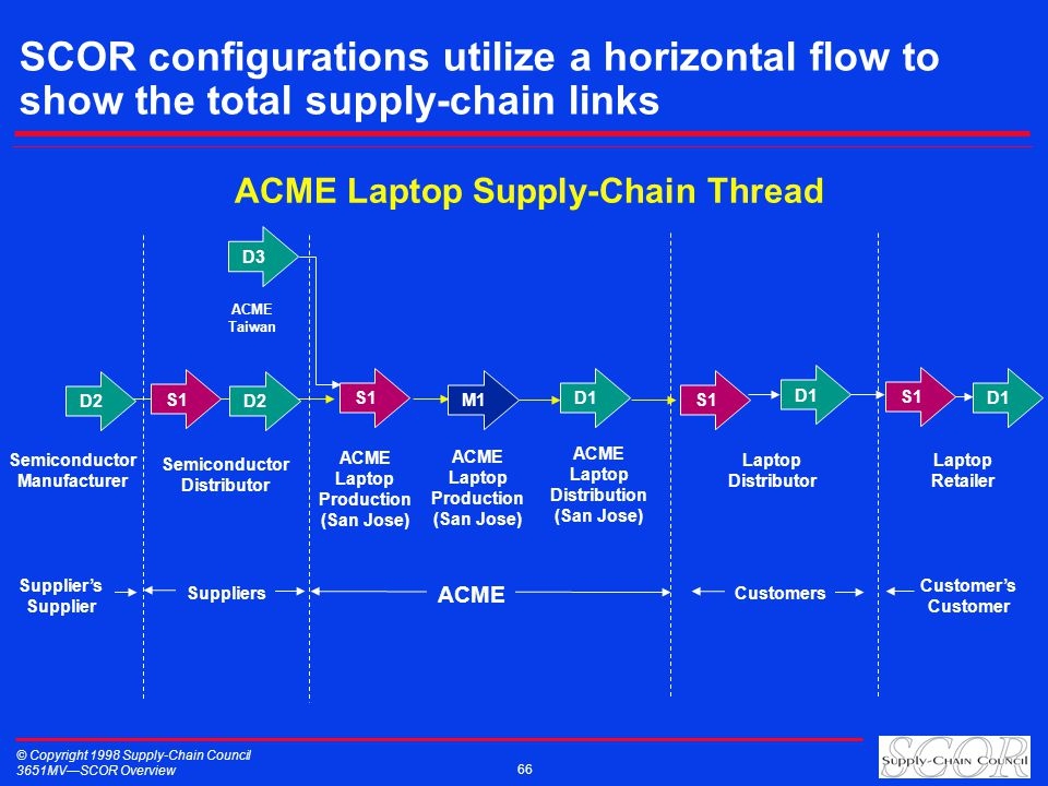 © Copyright 1998 Supply-Chain Council 3651MVSCOR Overview 66 SCOR configurations utilize a horizontal flow to show the total supply-chain links D3 D2