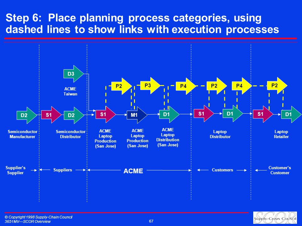 © Copyright 1998 Supply-Chain Council 3651MVSCOR Overview 67 Step 6: Place planning process categories, using dashed lines to show links with executio