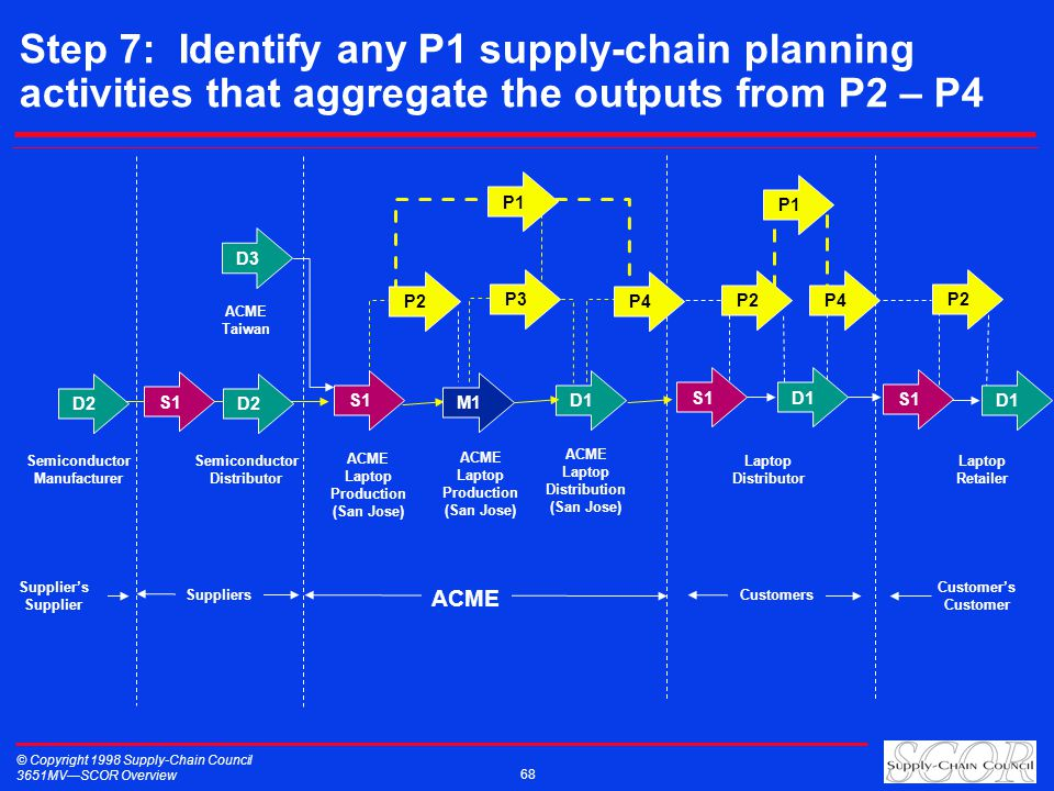 © Copyright 1998 Supply-Chain Council 3651MVSCOR Overview 68 Step 7: Identify any P1 supply-chain planning activities that aggregate the outputs from