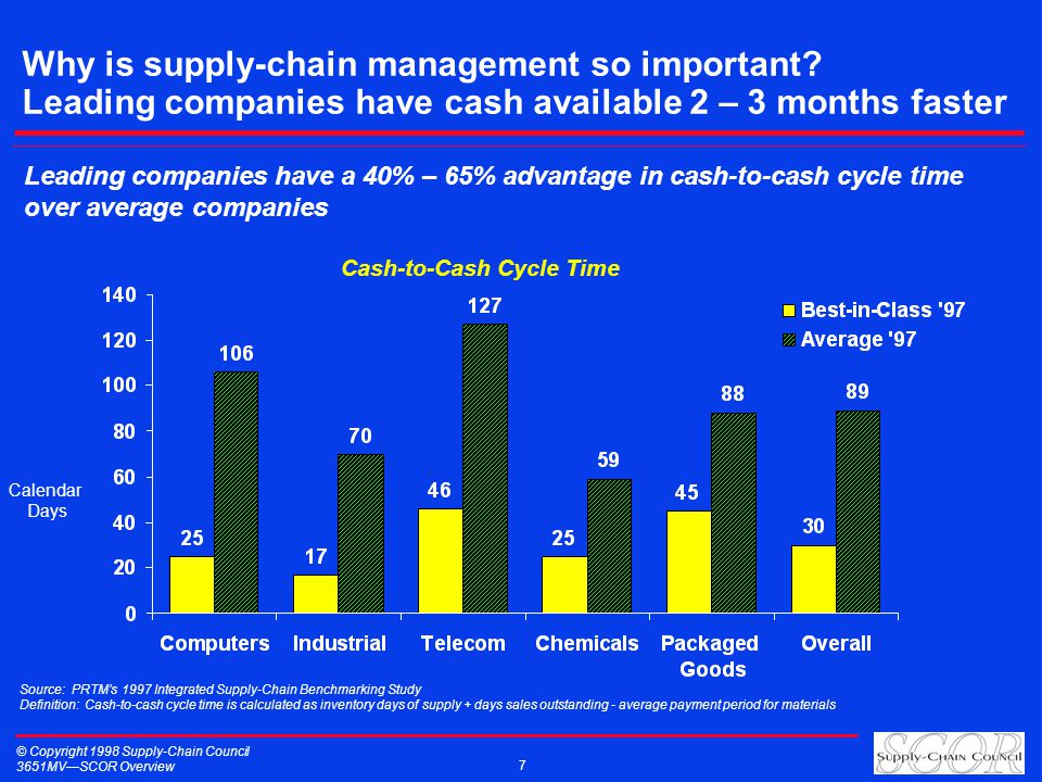 © Copyright 1998 Supply-Chain Council 3651MVSCOR Overview 7 Cash-to-Cash Cycle Time Calendar Days Source: PRTMs 1997 Integrated Supply-Chain Benchmark