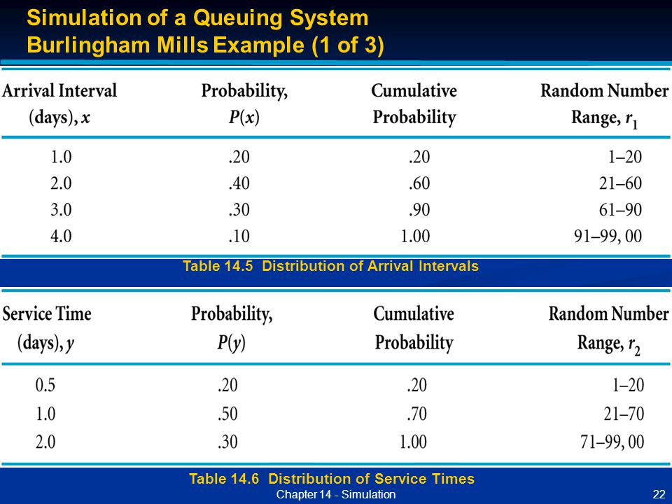 22Chapter 14 - Simulation Table 14.5 Distribution of Arrival Intervals Table 14.6 Distribution of Service Times Simulation of a Queuing System Burling