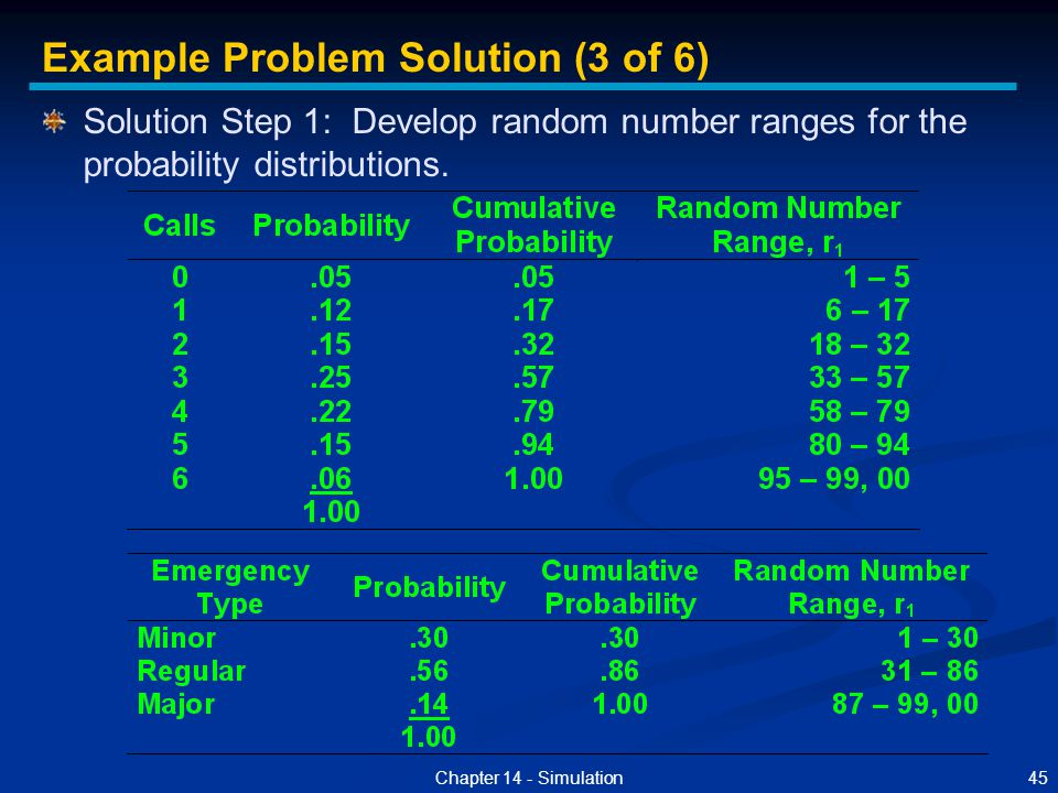 45Chapter 14 - Simulation Solution Step 1: Develop random number ranges for the probability distributions. Example Problem Solution (3 of 6)