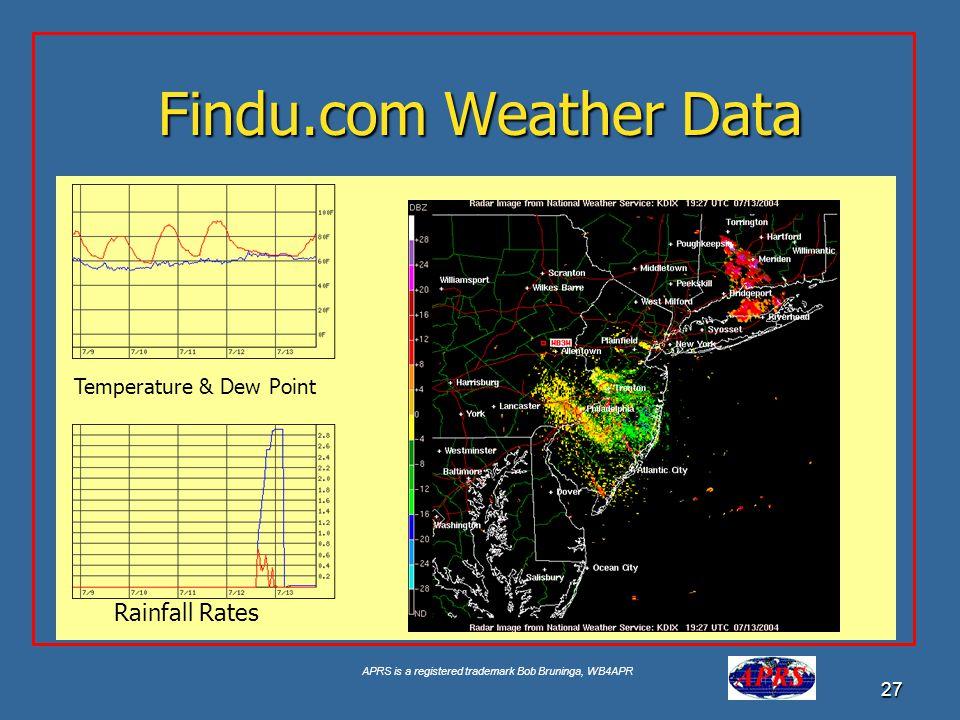 APRS is a registered trademark Bob Bruninga, WB4APR 27 Findu.com Weather Data Temperature & Dew Point Rainfall Rates