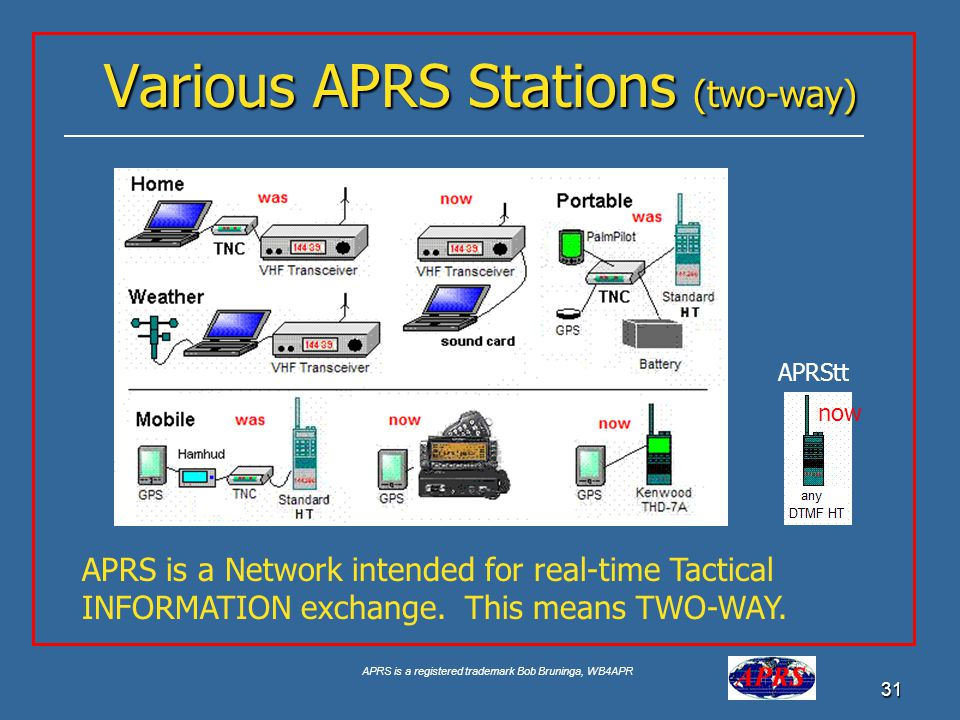 APRS is a registered trademark Bob Bruninga, WB4APR 31 Various APRS Stations (two-way) APRS is a Network intended for real-time Tactical INFORMATION e