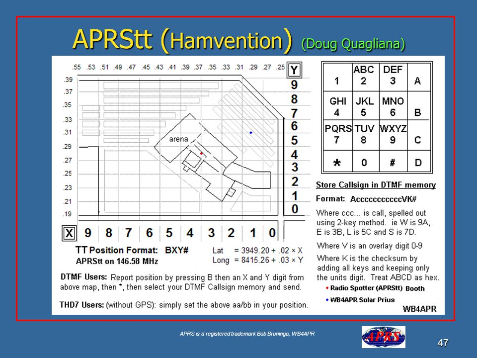 APRS is a registered trademark Bob Bruninga, WB4APR 47 APRStt ( Hamvention ) (Doug Quagliana) See aprstt.html
