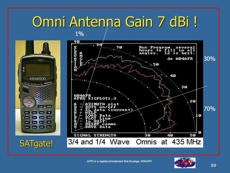 APRS is a registered trademark Bob Bruninga, WB4APR 89 Omni Antenna Gain 7 dBi .