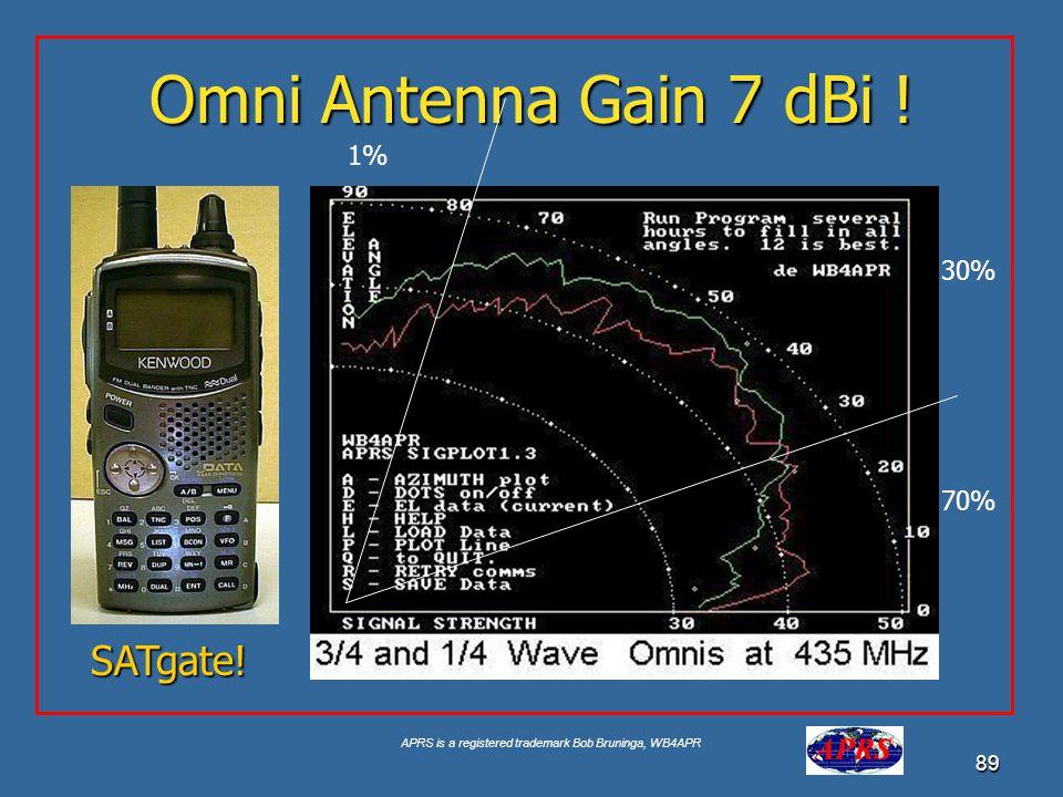 APRS is a registered trademark Bob Bruninga, WB4APR 89 Omni Antenna Gain 7 dBi ! 1% 70% 30% SATgate!