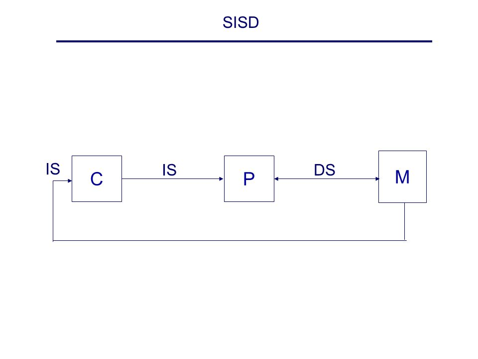 SISD CP M IS DS