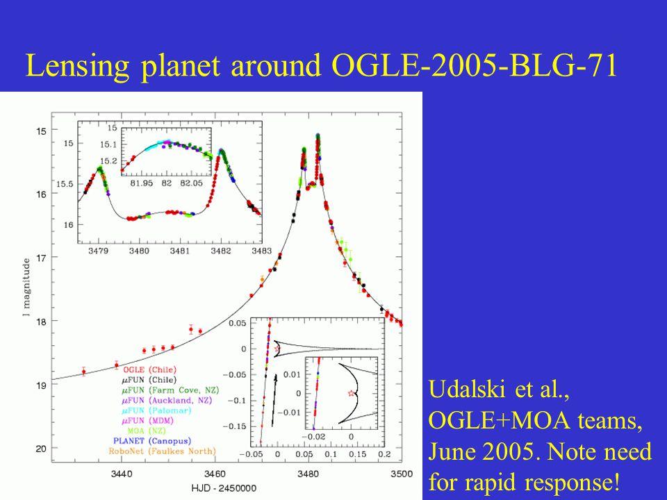 Lensing planet around OGLE-2005-BLG-71 Udalski et al., OGLE+MOA teams, June 2005.