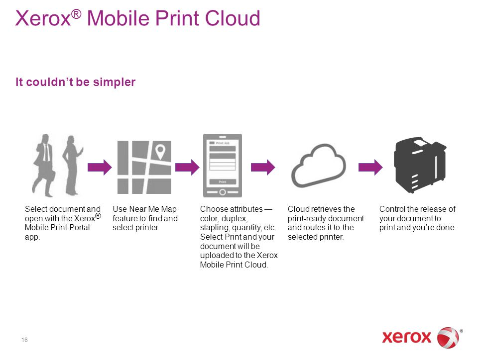 Xerox ® Mobile Print Cloud It couldnt be simpler 16 Select document and open with the Xerox ® Mobile Print Portal app. Use Near Me Map feature to find
