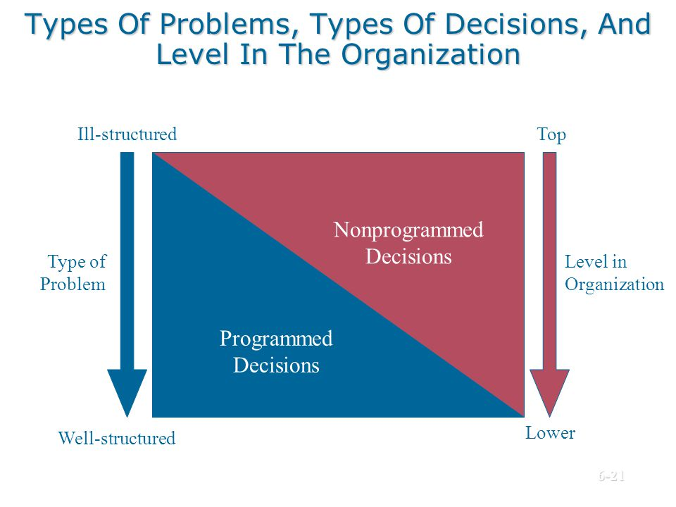 Types Of Problems, Types Of Decisions, And Level In The Organization Programmed Decisions Nonprogrammed Decisions Level in Organization Top Lower Well