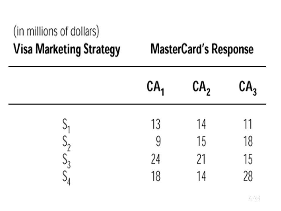 Payoff Matrix © Prentice Hall, 20026-25