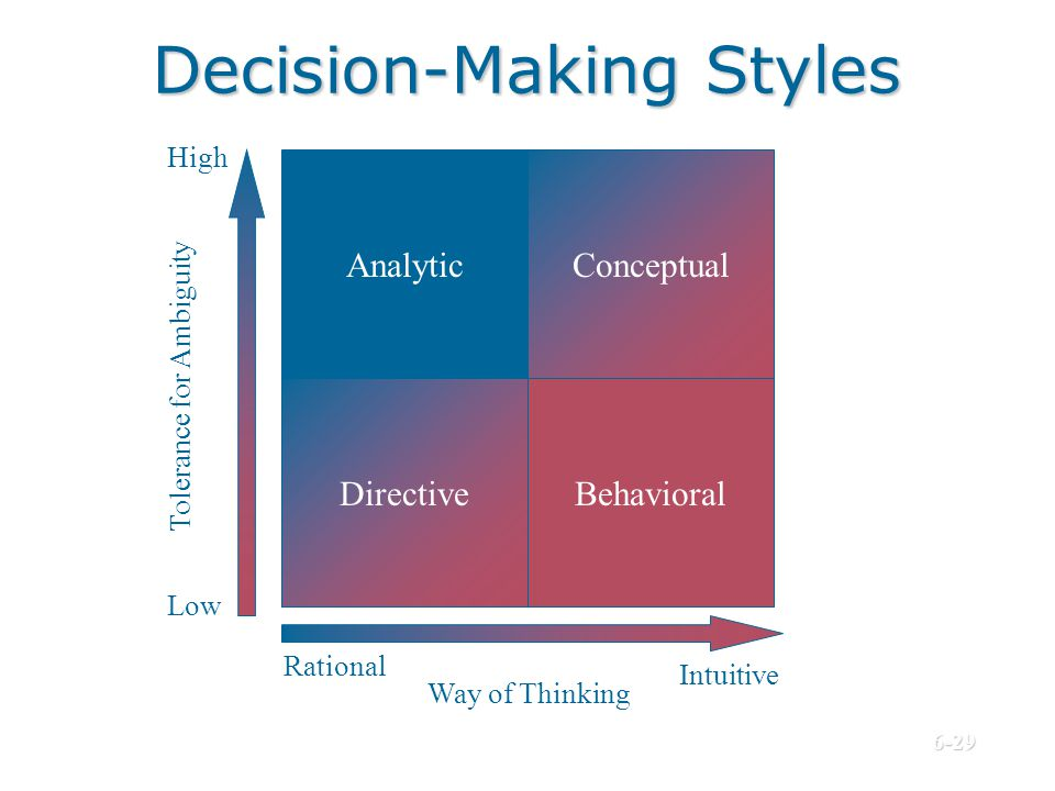 Decision-Making Styles Analytic DirectiveBehavioral Rational Intuitive Way of Thinking Conceptual High Low Tolerance for Ambiguity © Prentice Hall, 20