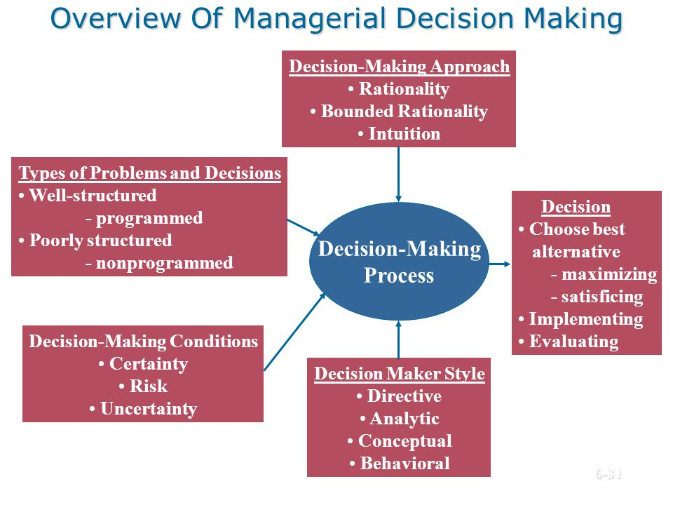 Overview Of Managerial Decision Making Decision-Making Process Types of Problems and Decisions Well-structured - programmed Poorly structured - nonpro