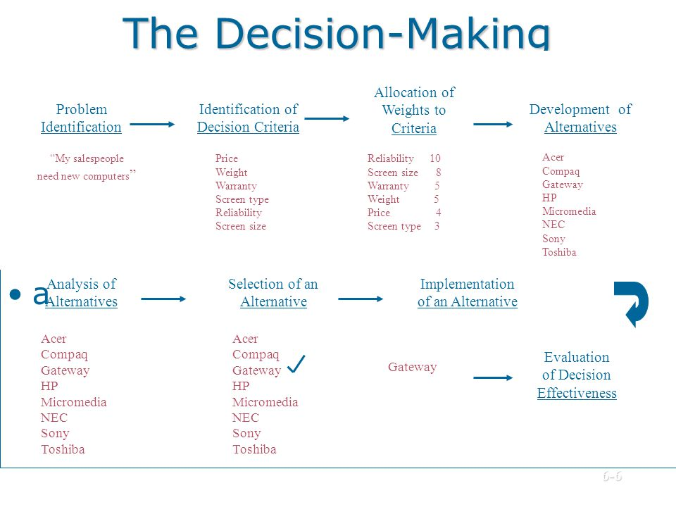 The Decision-Making Process a Problem Identification My salespeople need new computers Identification of Decision Criteria Price Weight Warranty Scree