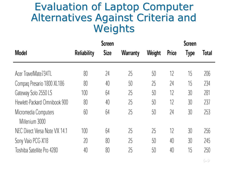 Evaluation of Laptop Computer Alternatives Against Criteria and Weights © Prentice Hall, 20026-9