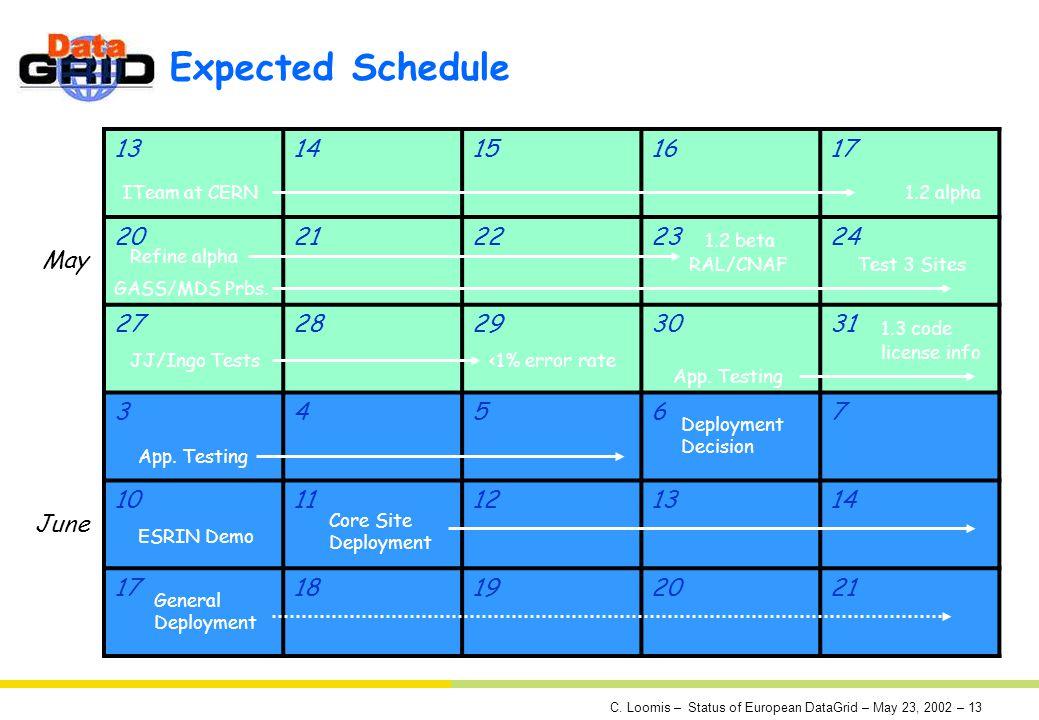C. Loomis – Status of European DataGrid – May 23, 2002 – 13 Expected Schedule 1314151617 2021222324 2728293031 34567 1011121314 1718192021 May June IT