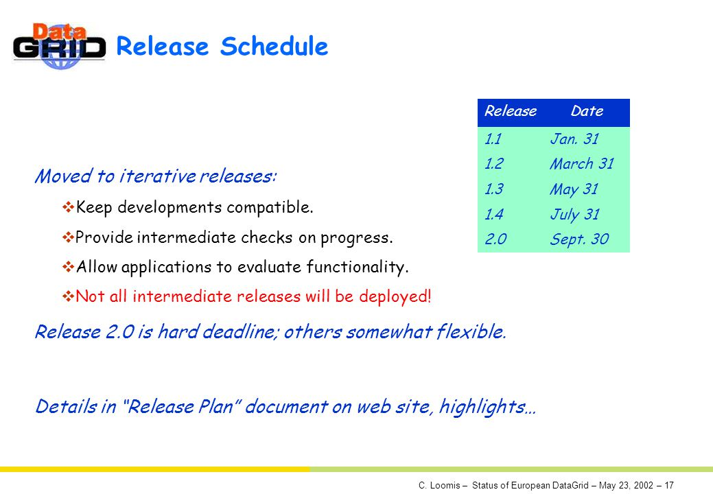 C. Loomis – Status of European DataGrid – May 23, 2002 – 17 Release Schedule Moved to iterative releases: Keep developments compatible. Provide interm