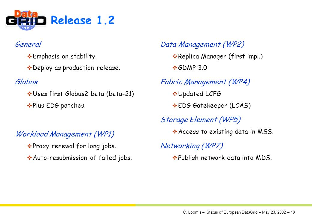C. Loomis – Status of European DataGrid – May 23, 2002 – 18 Release 1.2 General Emphasis on stability. Deploy as production release. Globus Uses first