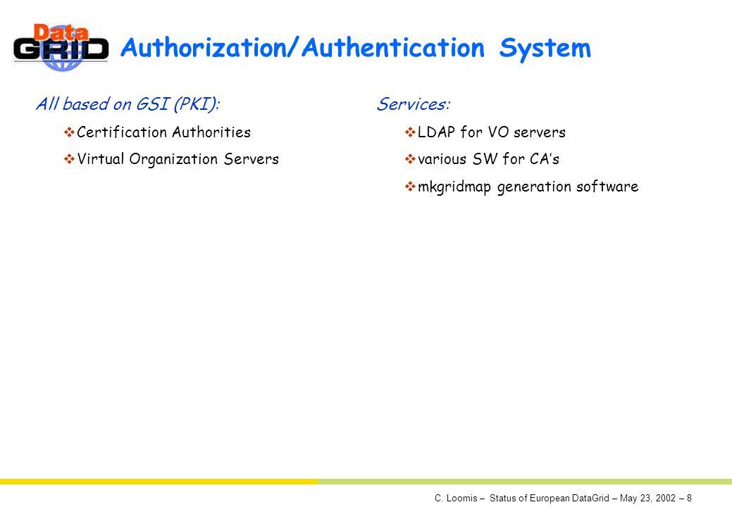 C. Loomis – Status of European DataGrid – May 23, 2002 – 8 Authorization/Authentication System All based on GSI (PKI): Certification Authorities Virtu