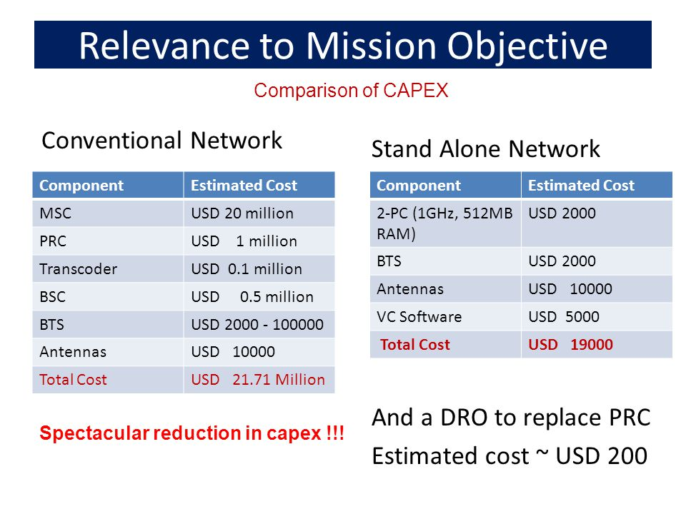 Relevance to Mission Objective Conventional Network ComponentEstimated Cost MSCUSD 20 million PRCUSD 1 million TranscoderUSD 0.1 million BSCUSD 0.5 million BTSUSD 2000 - 100000 AntennasUSD 10000 Total CostUSD 21.71 Million Comparison of CAPEX Stand Alone Network And a DRO to replace PRC Estimated cost ~ USD 200 ComponentEstimated Cost 2-PC (1GHz, 512MB RAM) USD 2000 BTSUSD 2000 AntennasUSD 10000 VC SoftwareUSD 5000 Total CostUSD 19000 Spectacular reduction in capex !!!