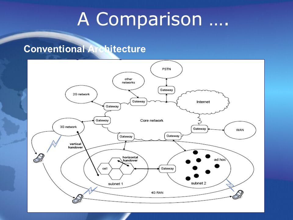A Comparison …. Conventional Architecture